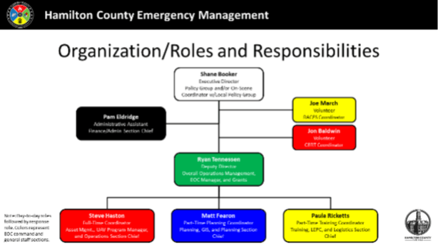 An organizational chart outlining positions and roles and responsibilities